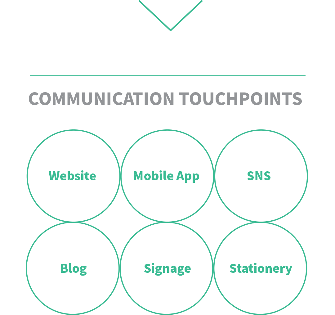 Communication Touchpoints에는 Website, Mobile App, SNS, Blog, Signage, Stationery